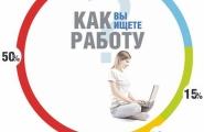 Как в Баку устроиться на работу?